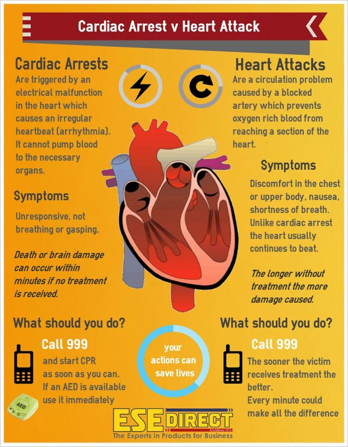 Best 25 Cardiac Diseases images on Pinterest | Health and fitness