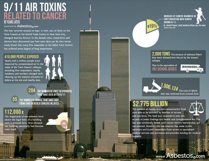 Many people underestimated the impact of the #asbestos exposure resulting from the September 11th attacks. Now, 14 years later, we are seeing asbestos-related conditions such as #mesothelioma in 9/11 survivors and first responders.
