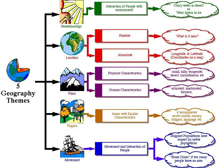This flowchart helps me remember the 5 themes because it shows pictures, definitions, and examples of each theme.  Mrs. Tweedt