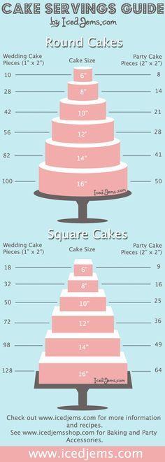 Cake Servings Guide, ontzettend handig om te bepalen welke maten taart je nodig hebt!