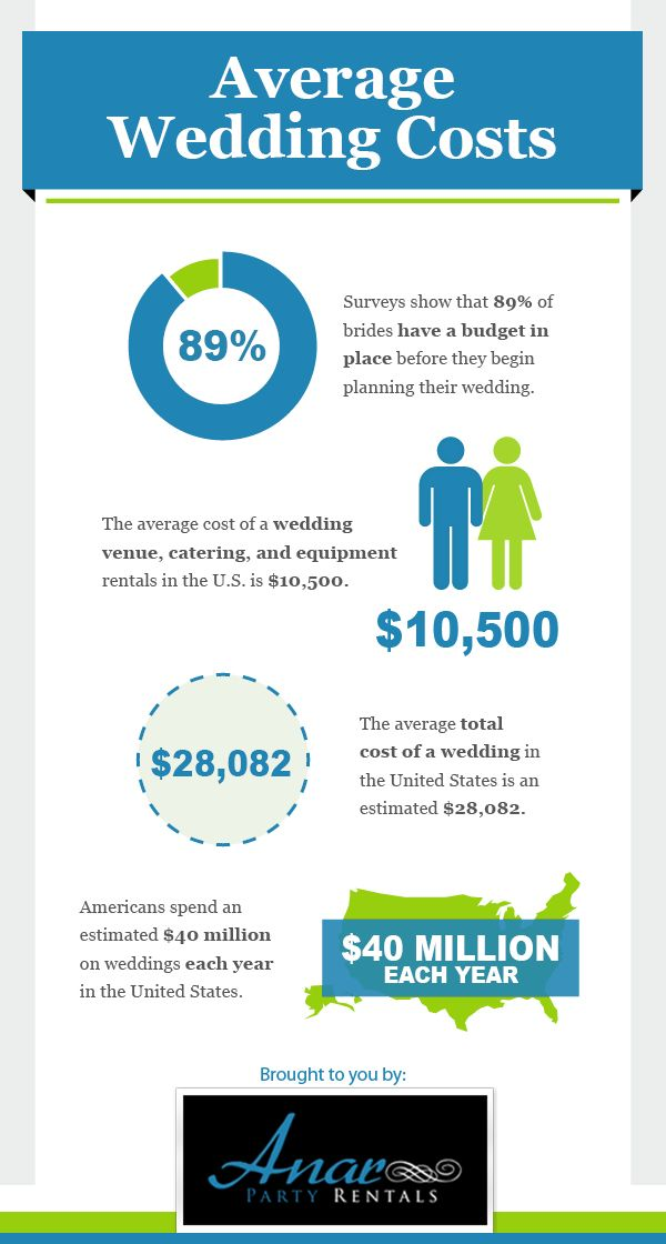 The Average Cost Of A Wedding Venue Catering And Equipment Rentals In US Is 10500