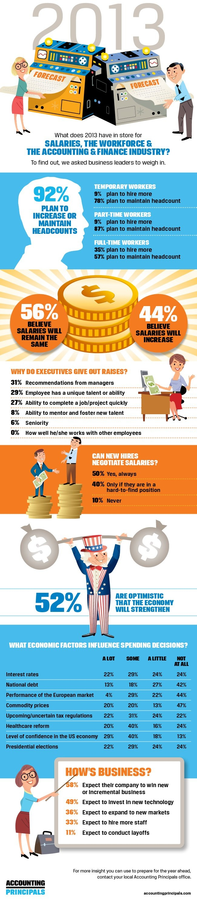 17 best images about workforce and staffing trends accounting principals brings professionals and accounting and finance the latest news in jobs and hiring as well as monthly economic reports and more