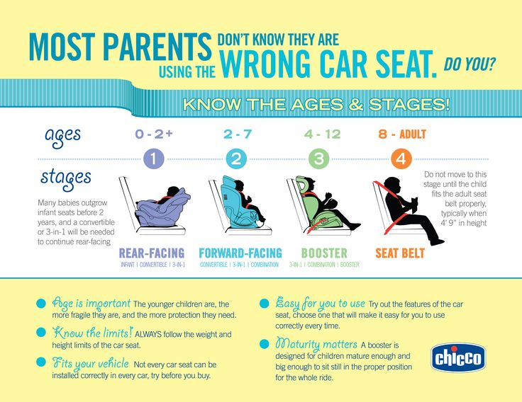 A Gogel Auto Sales rePin. See us for used car purchase you can count on.  car seat infographic