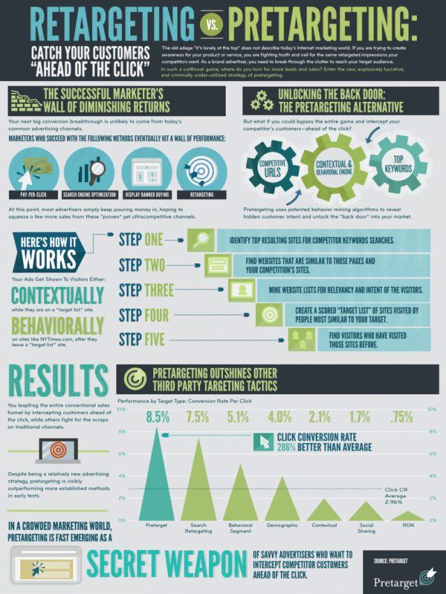 Best Retargeting Images On   Online Marketing
