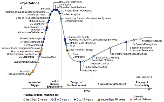 #Gartner Tempers The Expectations of #BigData