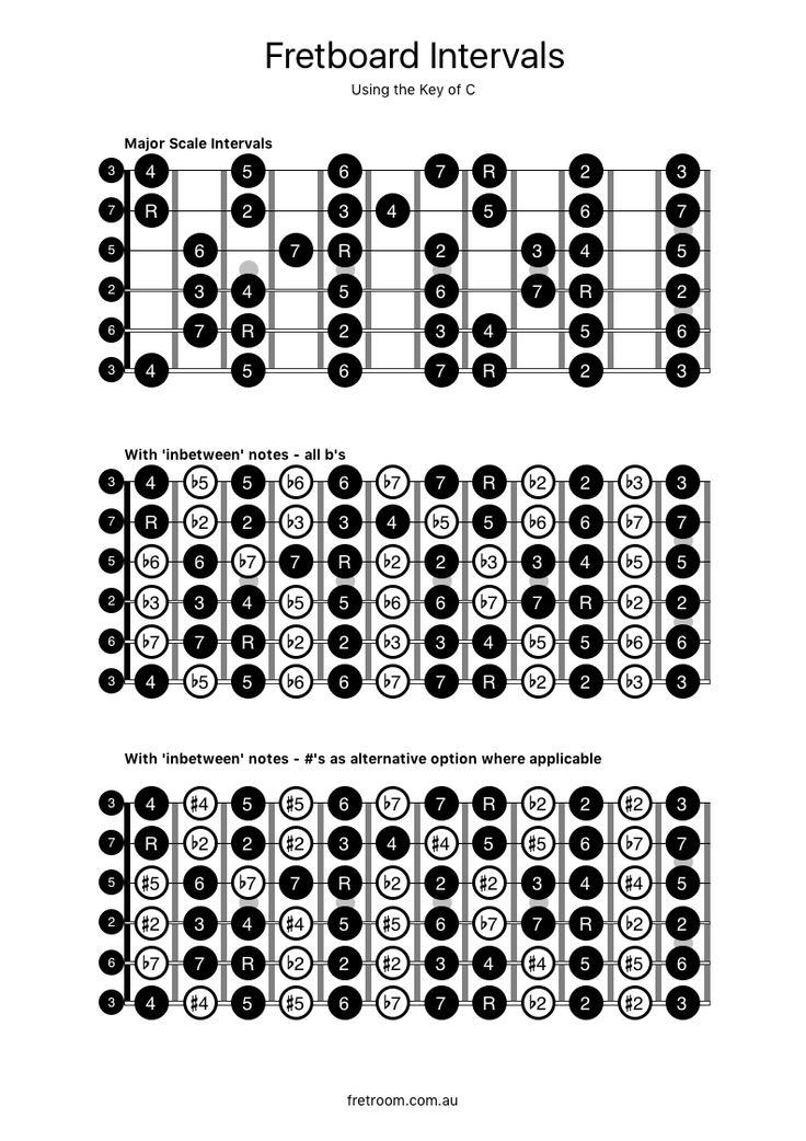 12 best estructuras de acordes images on pinterest