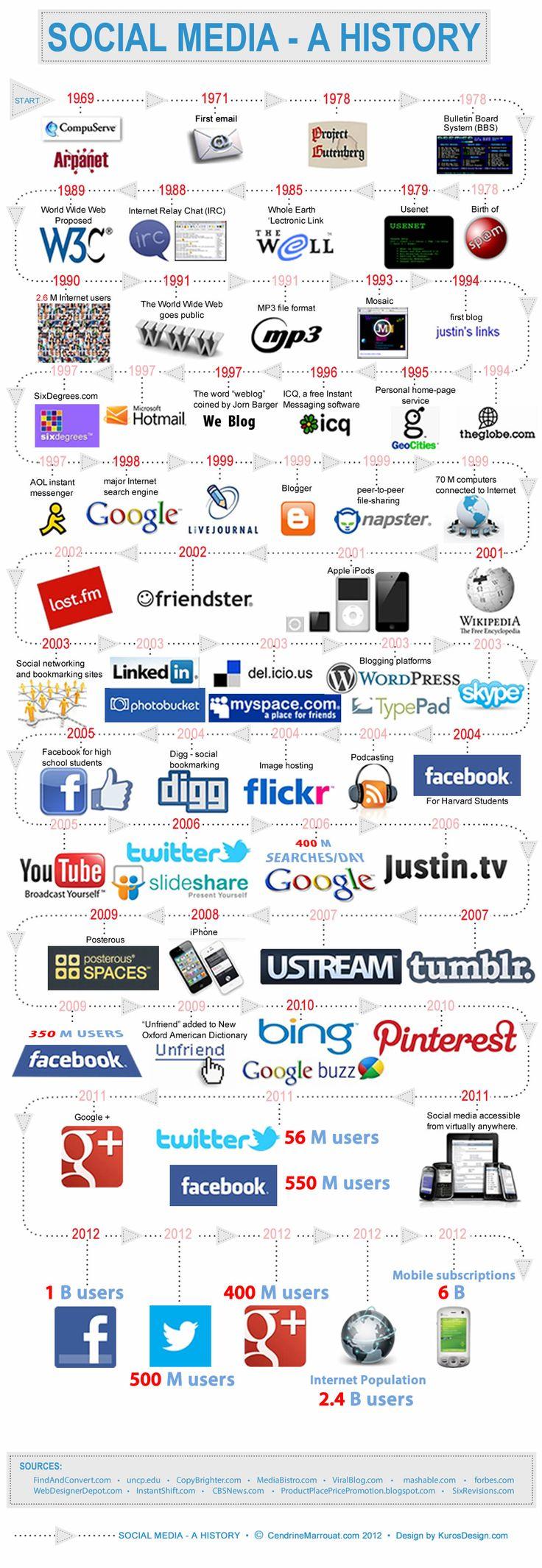 Historia de las redes sociales - #infografia / Social Media History - #infographic