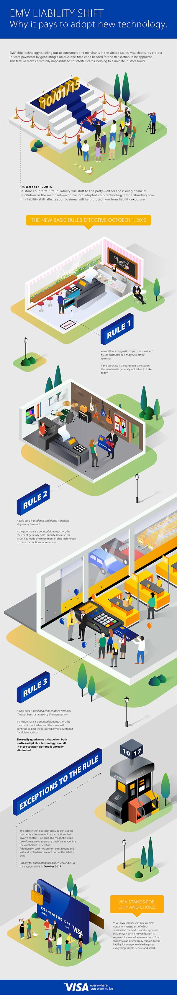 Visa EMV Card Infographics on Behance by Annika de Korte