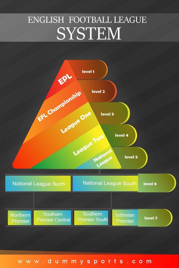 English Football League System English Football League Football