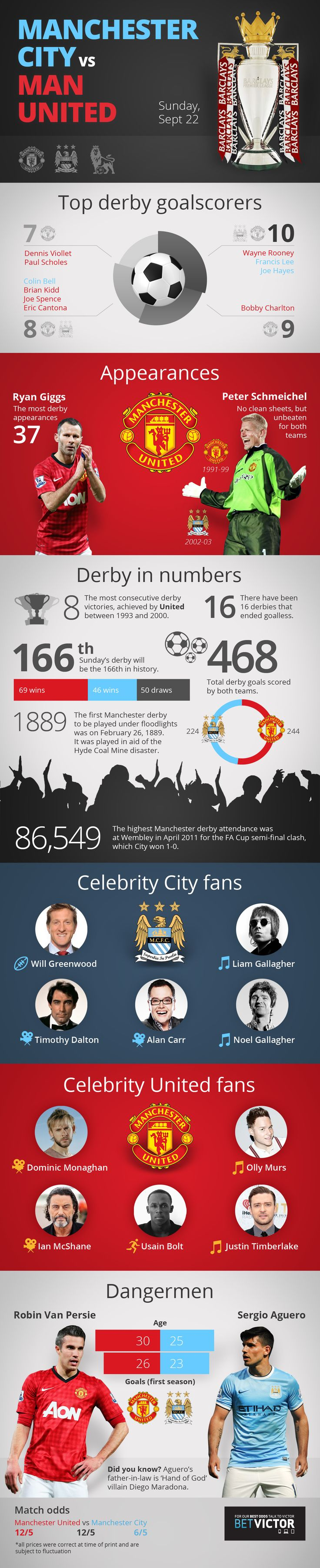 Manchester Derby #infographic #football #devils #derby