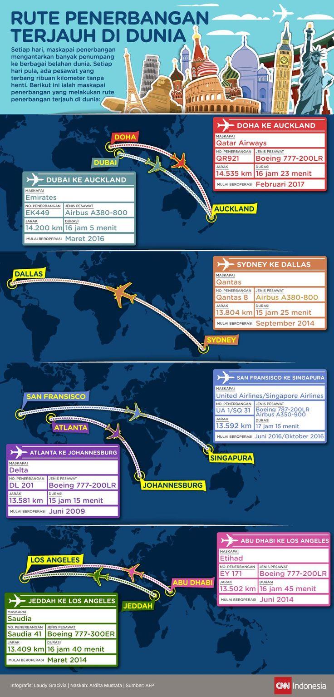 Rute Penerbangan Terjauh di Dunia