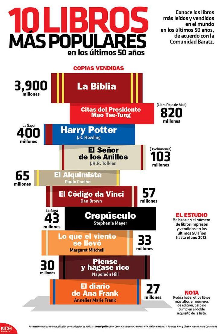#Infografia 10 #Libros más populares en los últimos 50 años. vía @candidman   Conoce los libros más leídos y vendidos en el mundo en los últimos 50 años, de acuerdo con la Comunidad #Baratz.