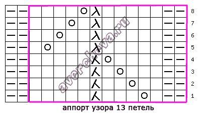 583 diagrama de patrón