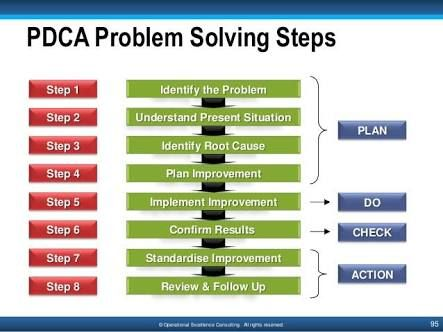 Image result for 8d dmaic pdca | Resolution de probleme. Développement