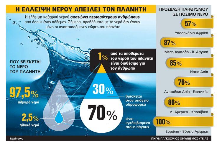 infographics. WATER DECREASE