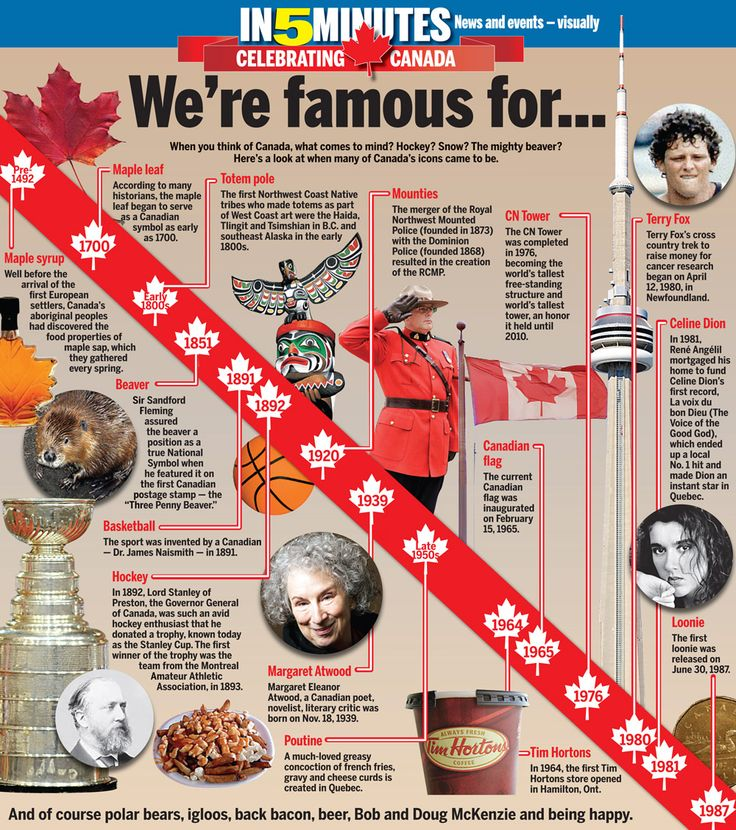 things Canadians are Famous For: Happy Canada Day July 1. from CANOE -- CNEWS - Daily Feature: We're famous for…