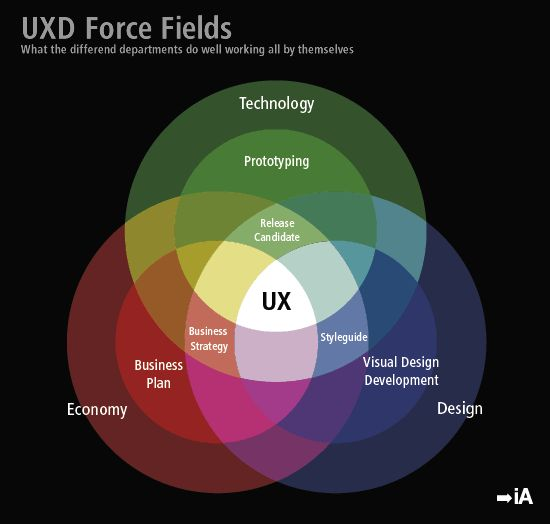 UXD Force Fields: What the different departments do well all by themselves