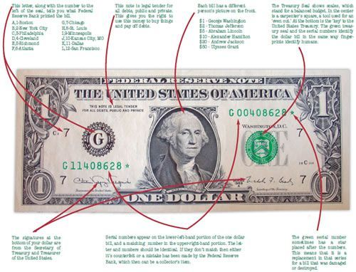 ☭❈✿░ The dollar bill explained... kids would think this is so cool!