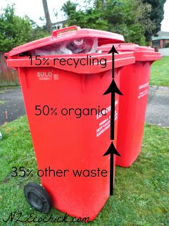 Simple tips to reducing your waste - NZ Ecochick