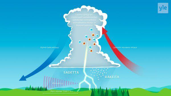 Salama syntyy erimerkkisesti varautuneiden jääkiteiden törmäillessä voimakkaissa nousu- ja laskuvirtauksissa. Kuva: Tero Juuti.