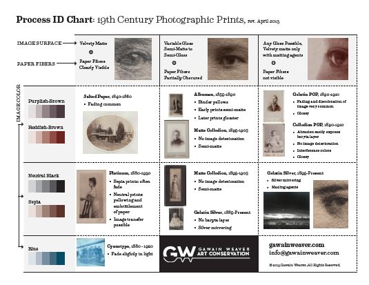 19th Century Photographic Process ID Chart