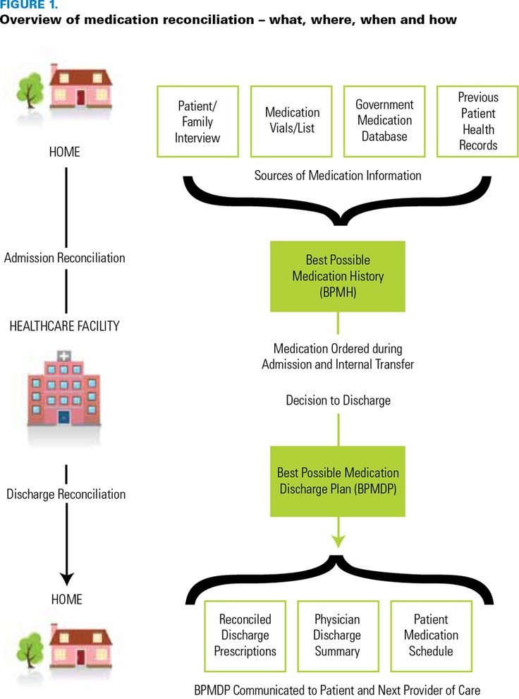 Medication Reconciliation in the Hospital: What, Why, Where, When, Who and How?