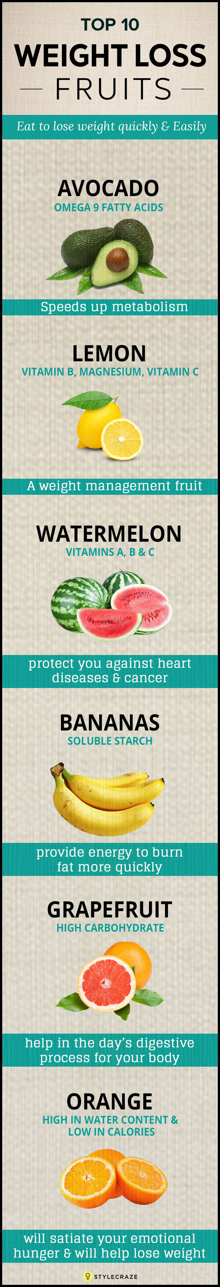 Weight Loss Fruits: List of power fruits to be taken in moderation that will do the trick to your health and weight.