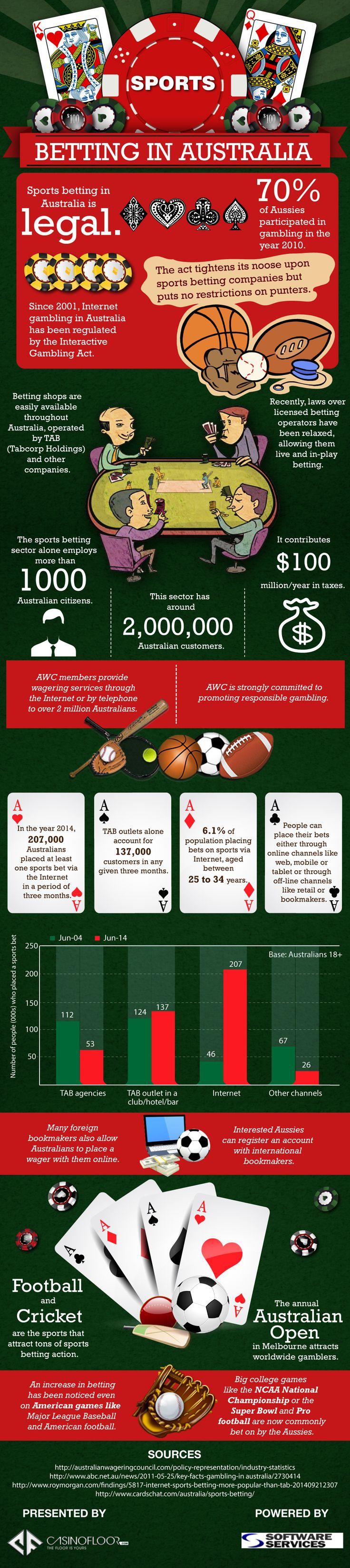 Sports betting statistics australia time betting zone horse tips singapore