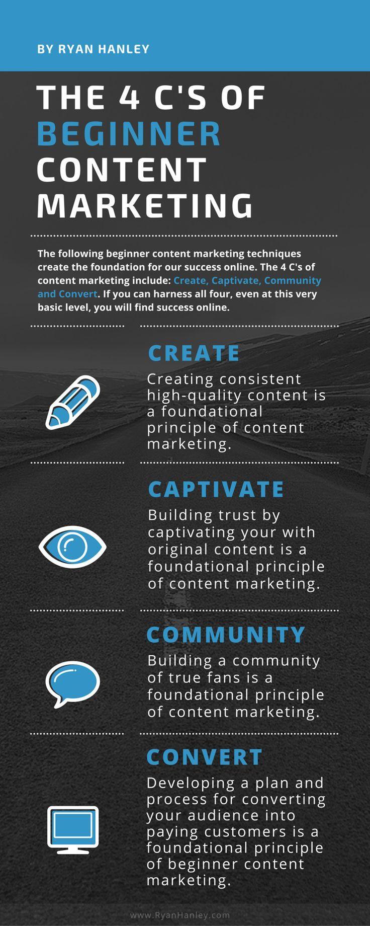 https://social-media-strategy-template.blogspot.com/ Beginner content marketing infographic- The 4 Cs: Create, Captivate, Community and Convert.