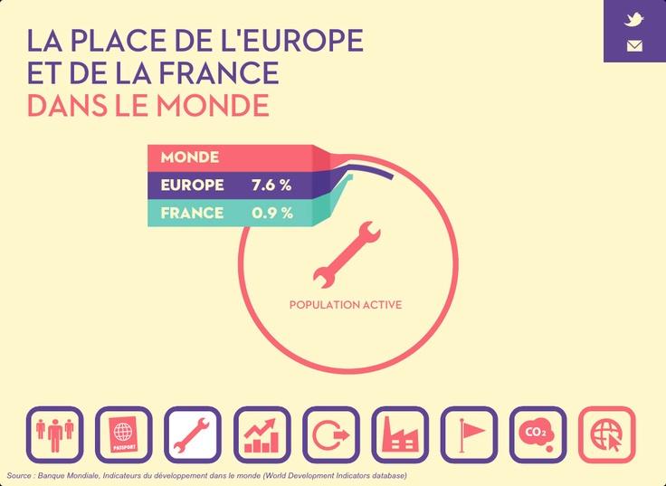 La place de l'Europe et de la France dans le monde : population active  www.besoindaire.com