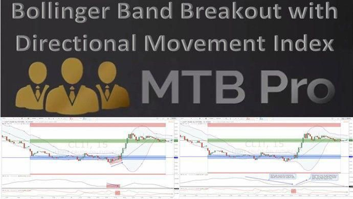 Learn Tis Trading Entry Strategy That Combines Bollinger Band