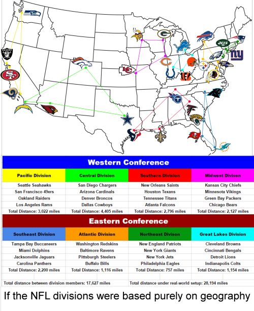 - If the NFL divisions were based purely on geography.This is what...