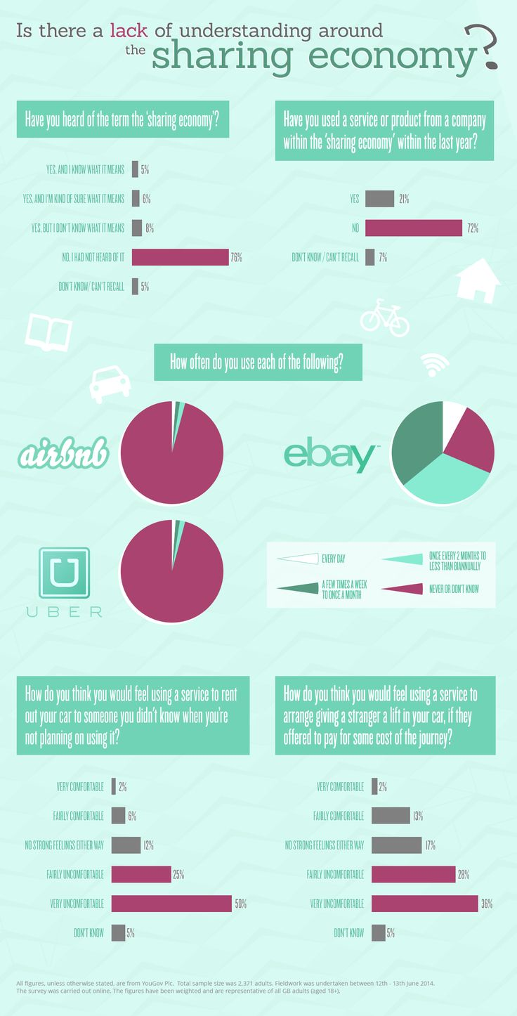 Infographic: Is there a lack of understanding around the sharing economy? - Virgin.com