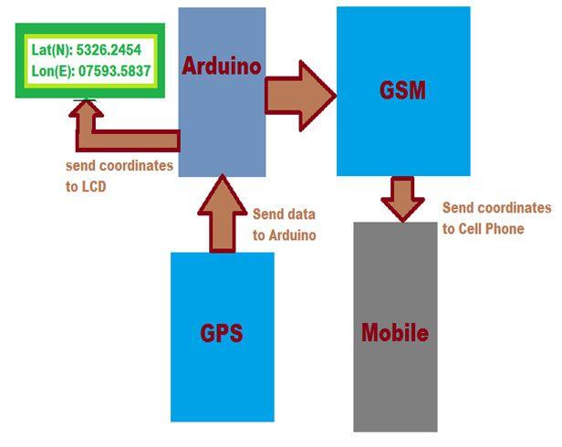 Block Diagram of Vehicle Tracking system | Arduino Tutorial