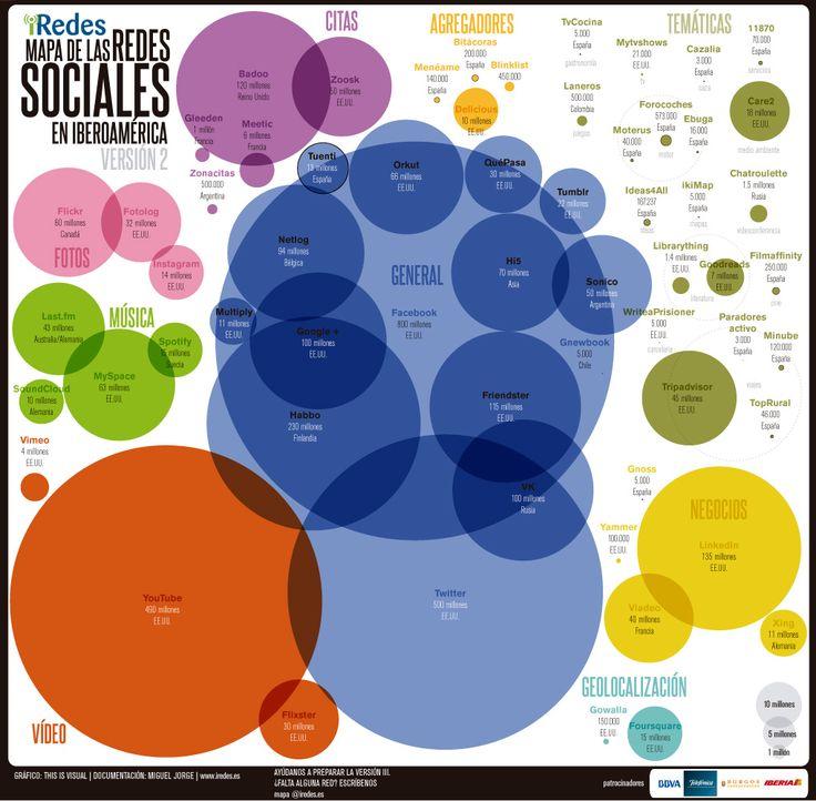 Mapa de las Redes Sociales de iRedes