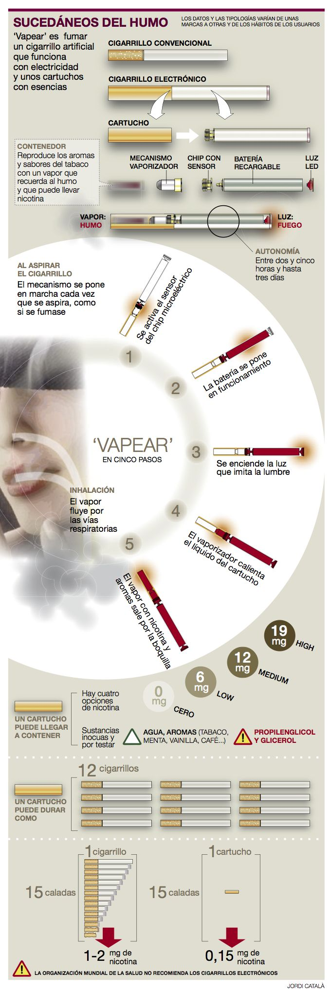 If you are thinking of giving up smoking, that is fantastic. The health concerns surrounding smoking are well documented, and it is a brave decision to give http://electroniccigaretteflavors.com/v2-cigs-electronic-cigarette-review  v2 e cig reviews, V2 Cigs