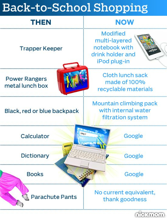 Awww remember Trapper Keepers? Then vs. Now Back-to-School Shopping: Berries Break,  Internet Site, Awesome Random Photo,  Website, Back To Schools Shops, 41 Photo, Backtoschool Shops, The 90S, 90 S Kids