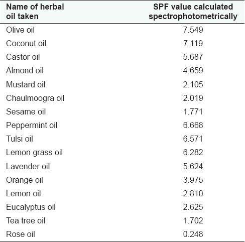 Analisi degli oli con naturale spf - tabella