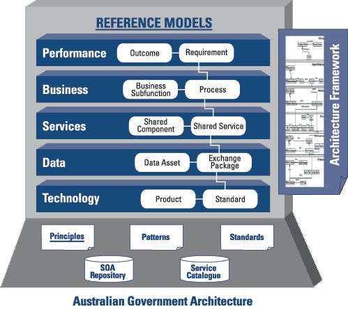 Reference Models for Australian Government Architecture