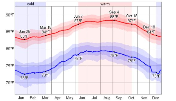 Average Daily Temperatures:  St. Croix exists in a perpetual state of Summer, due to it's proximity to the equator and being surrounded by the Caribbean Sea. Over the course of the average year the temperature typically varies from 73°F to 88°F, and is rarely below 69°F or above 91°F (although it can feel much hotter when the humidity is high).    #Climate