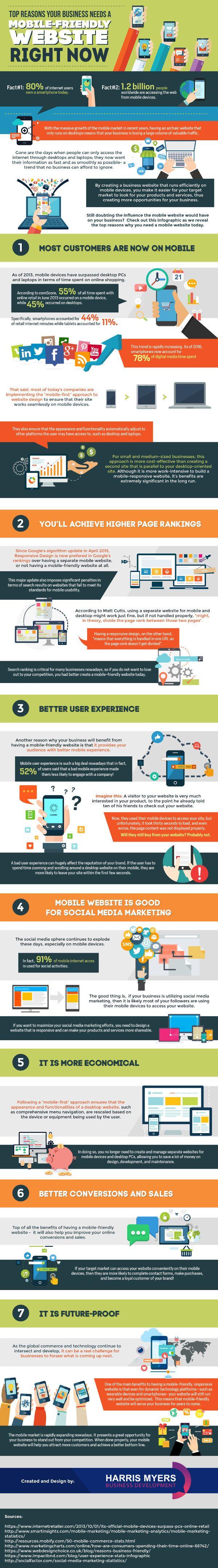 Nog geen mobielvriendelijke website? 7 redenen waarom je er nú mee aan de slag moet.