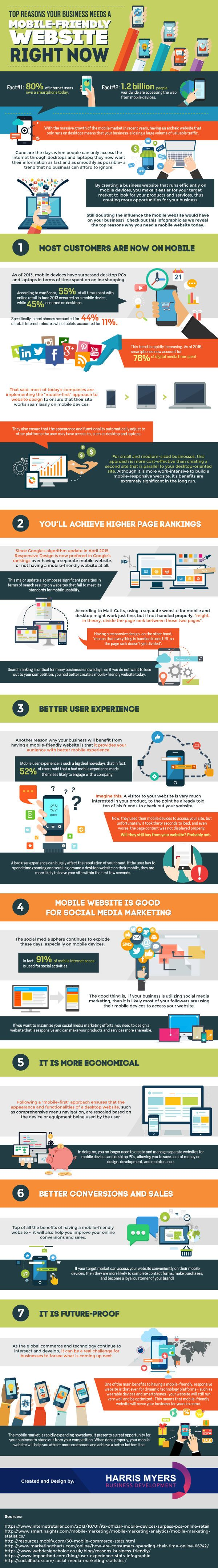 A mobile-friendly website is not a nice-to-have: A business must make browsing or buying as easy on mobile as it is on desktops for customers. See the infographic for why there's no time to waste.