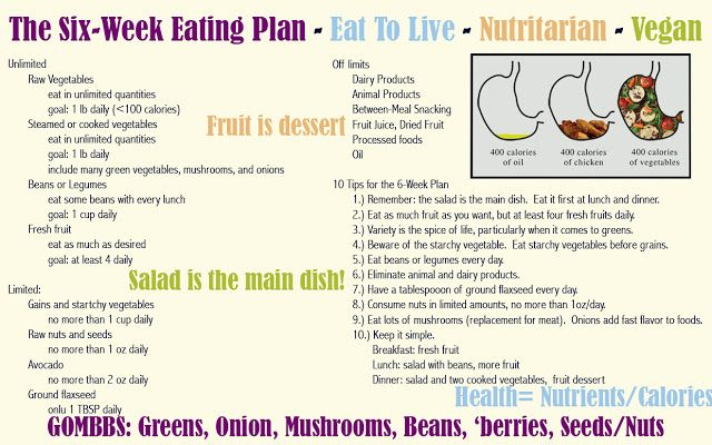 Eat To Live- Basics of 6 week Plan-Dr. Fuhrman!