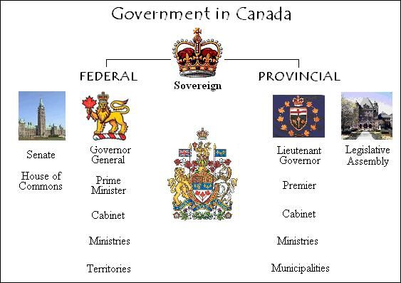 canadian government structure diagram - Google Search