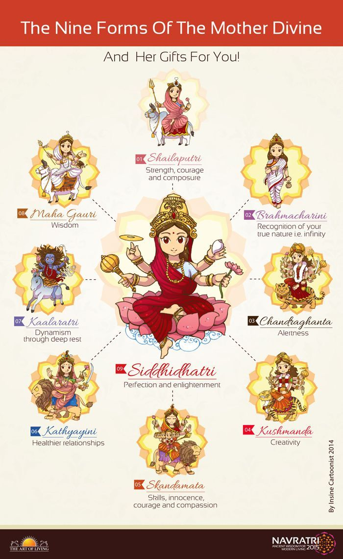 The Mother Divine manifests herself in nine different forms with each form signifying something subtle and deep. Discover the hidden meanings of the nine goddesses or NavDurga.