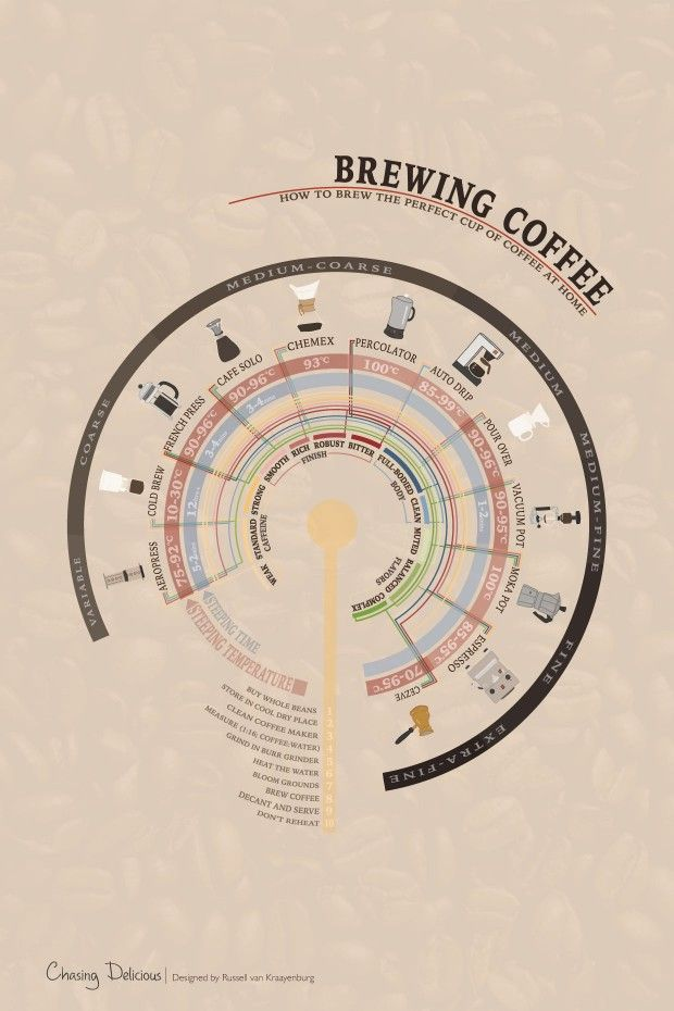 Brewing Coffee - How to Brew the Perfect Cup of Coffee at Home. A Kitchen 101 article at chasingdelicious.com. @chasedelicious