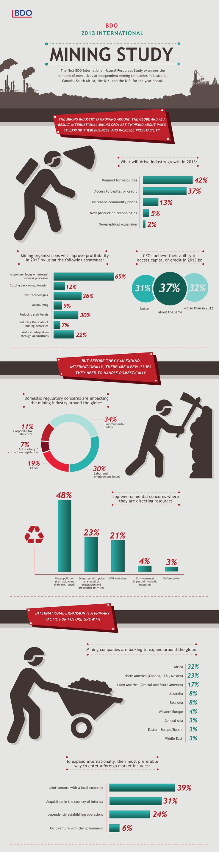 BDO 2013 International Mining Study #infographic