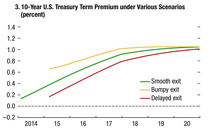 IMF T-Notes term premium projections