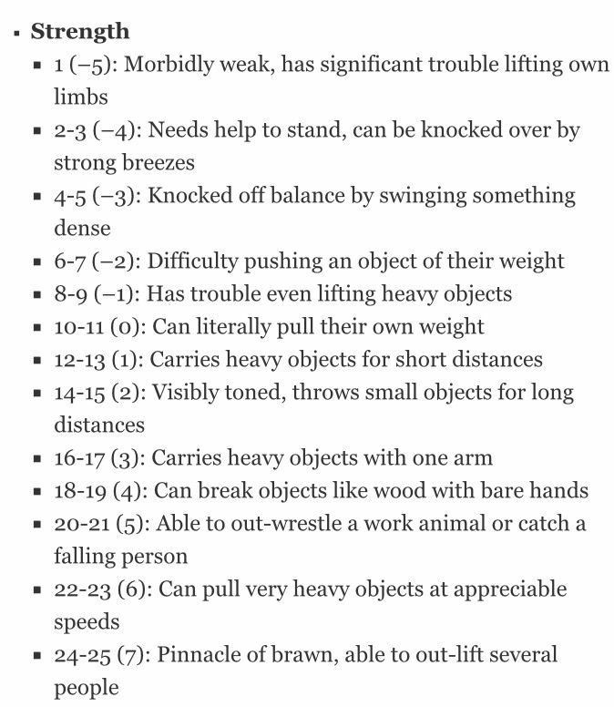 Strength Chart D D Dungeons And Dragons Dnd Funny Dungeons And Dragons Homebrew