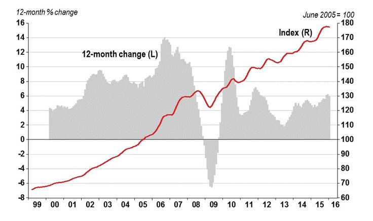 House Prices Down 0.1% in January